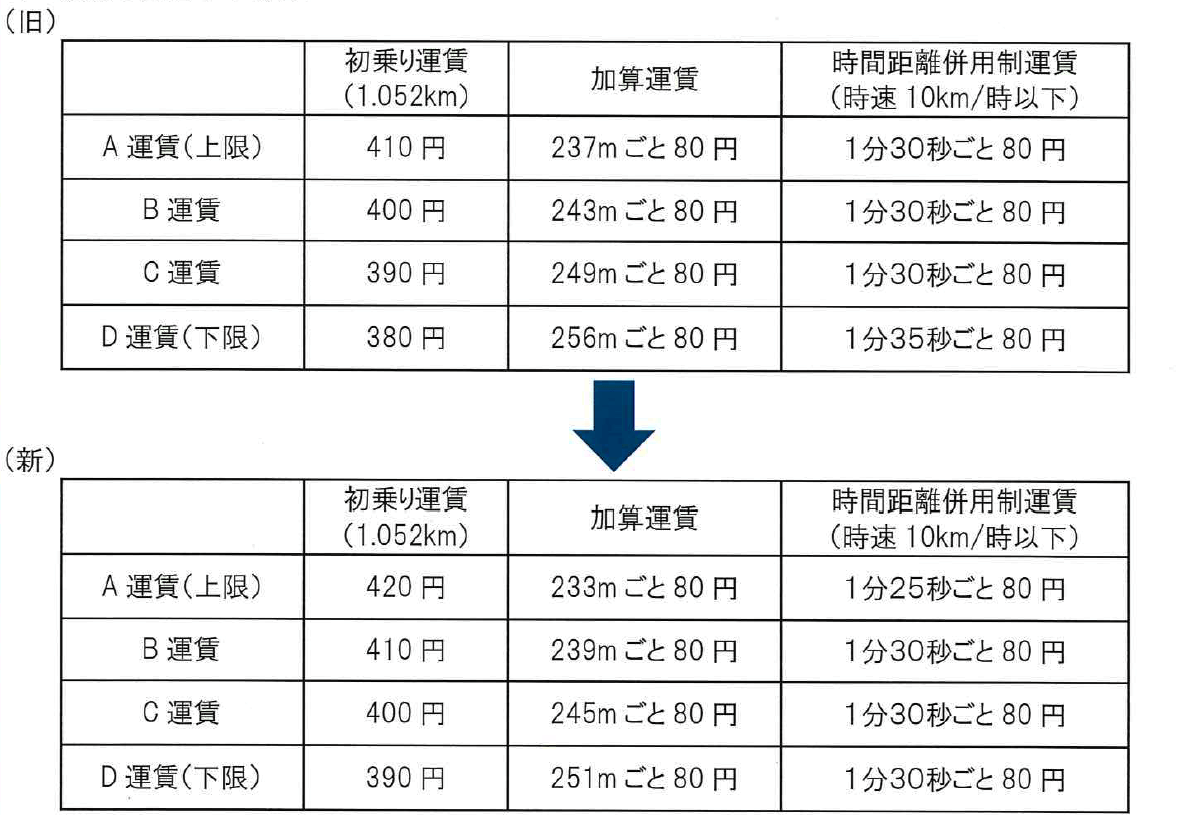 特別区・武三地区の運賃改定表