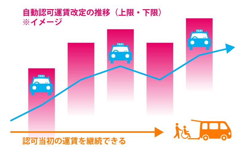 自動認可運賃と介護タクシー運賃のイメージ図