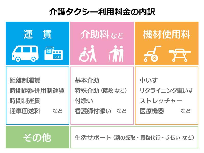 介護タクシー利用料の内訳表